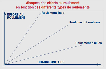 schema-effort-roulement-roues